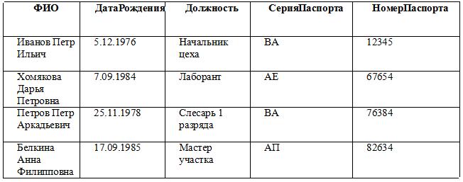 Основные операции языка SQL. Автор24 — интернет-биржа заказчиков и авторов