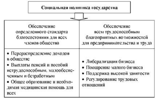 Реферат основные направления социальной политики государства 850