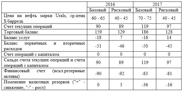 Платежный баланс в россии доклад 9830