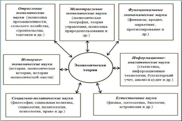 Связь экономики и политики эссе 4022