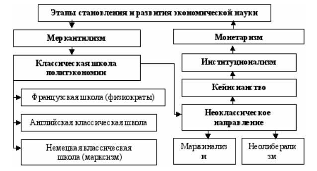 Доклад на тему марксистская теория 4487