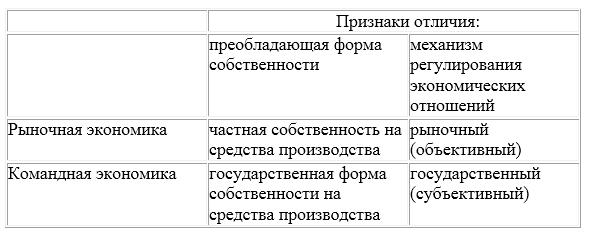 Реферат сфера услуг в условиях командной экономики 2675