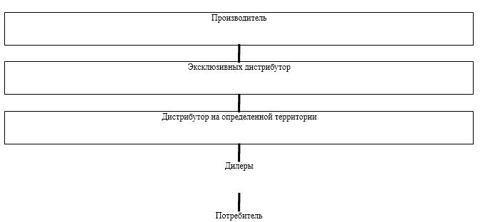 Лица, участвующие в распределении товаров