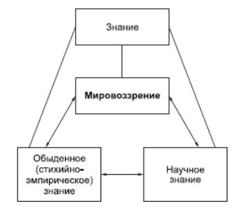 Реферат на тему структура философского знания 2854