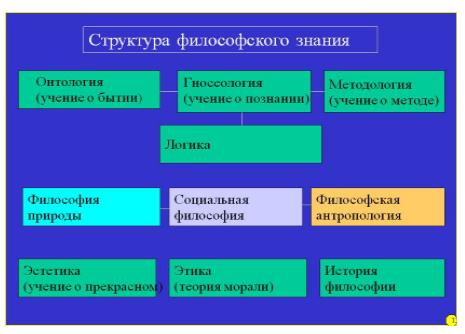 Основные разделы философского знания реферат 790
