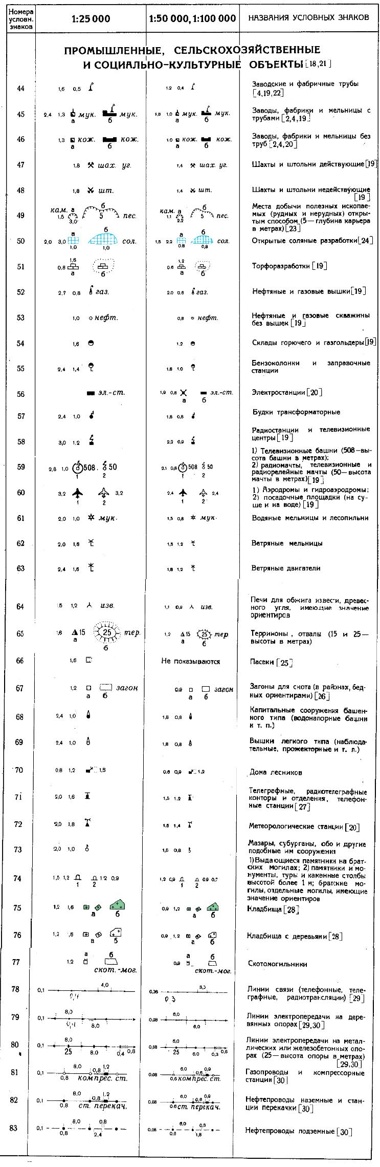 На данной таблице буквами обозначены: а - условные знаки объектов, изображение которых не выражается в масштабе карты; б - условные знаки объектов, изображение которых выражается в масштабе карты