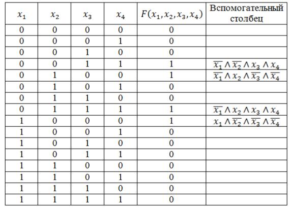 Сднф и скнф решение задач решить задачу периметр прямоугольника равен 40 см