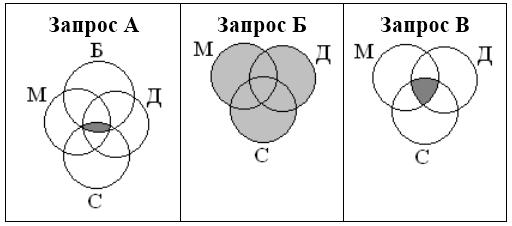 Диаграмма венна примеры решения задач задачи по налогу на транспорт с решениями