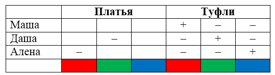 Метод бильярда при решении логических задач анализ затрат на производство продукции задача решение