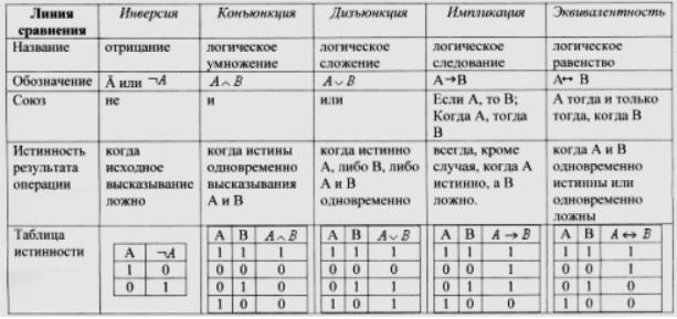 Логические операции и таблицы истинности решение задач решение задач скорость земли