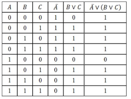 Задачи на построение таблиц истинности с решениями требования к решению задач по физике