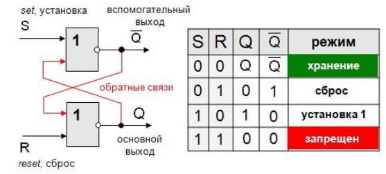 Логические элементы реферат по информатике 2620
