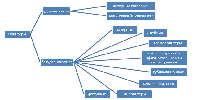 3д принтеры доклад по информатике 145