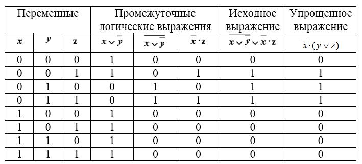 Законы алгебры логики примеры решения задач критерии оценки выполнения контрольных работ