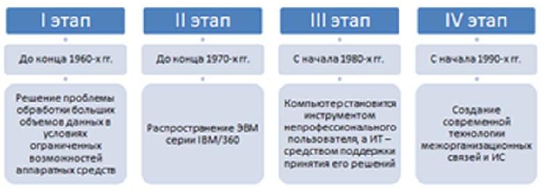 Реферат этапы эволюции информационных технологий 3573