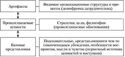 Организационная культура по Э. Шейну