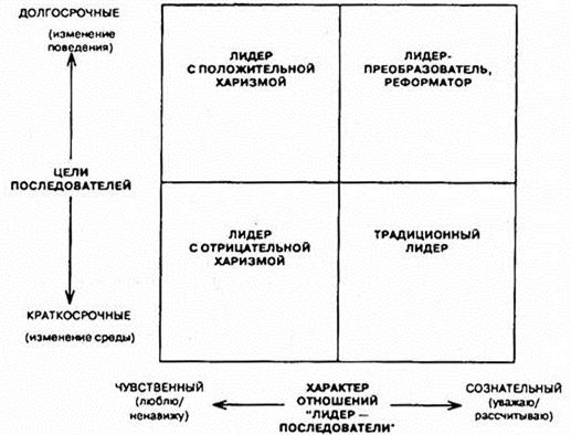Лидерство в системе менеджмента реферат 7588