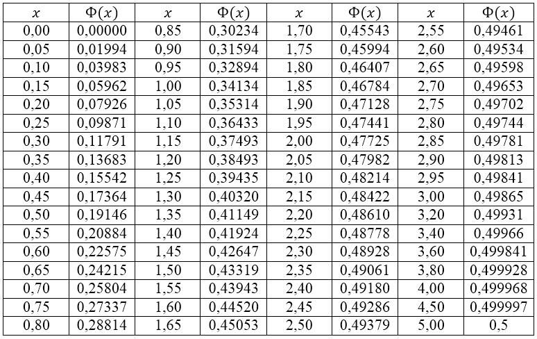 Правила написания чисел на английском