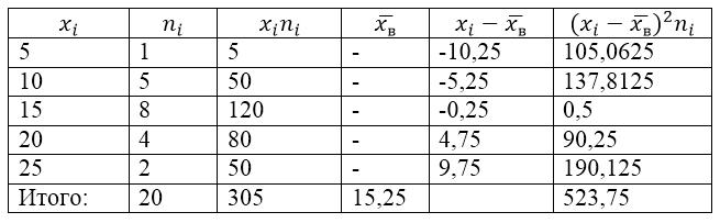 Решение задач нахождения дисперсии задачи с решениями на тему магнитного поля