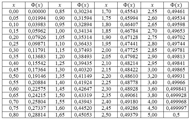 Решение задач на доверительный интервал габриелян химия решение задач 8 класс скачать