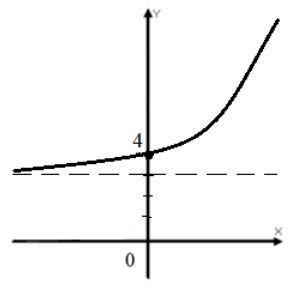 График функции $f\left(x\right)=2^x+3$