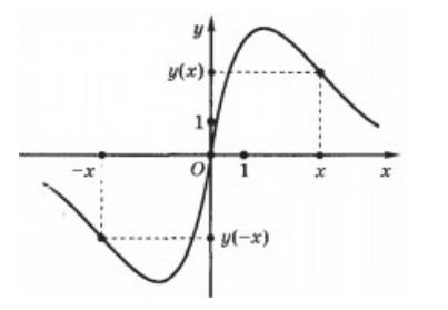 Четные и нечетные функции реферат 7951