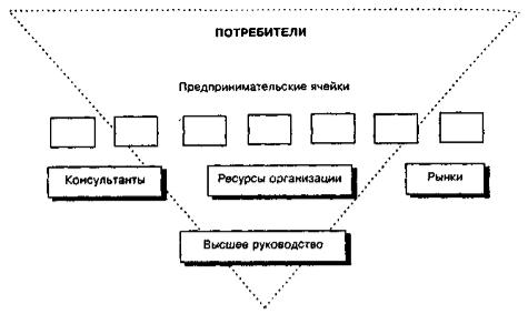 Структура предпринимательской организации