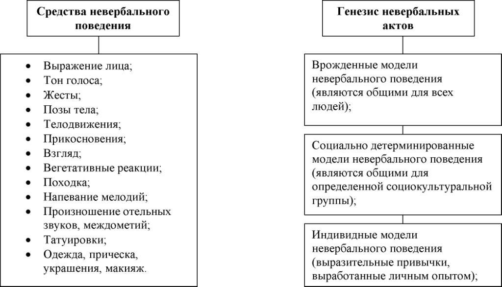 Средства невербальной коммуникации доклад 5792