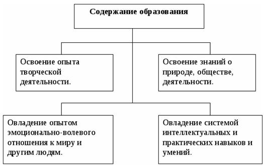 Структура содержания образования картинки