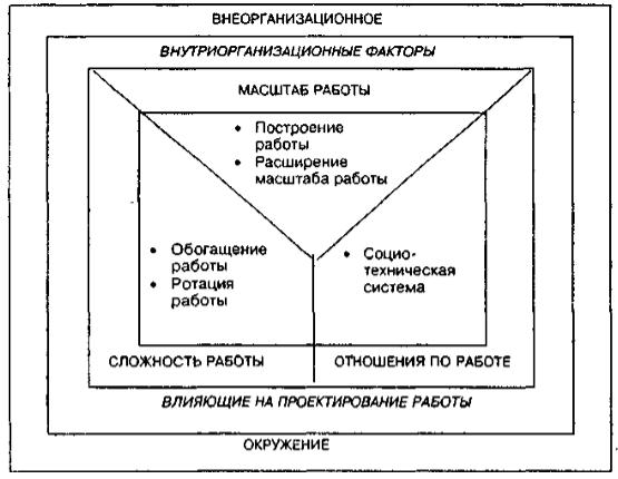 модели проектирования работы расширение