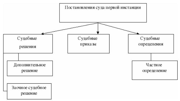 Обжалование постановления об административном правонарушении должностным лицом