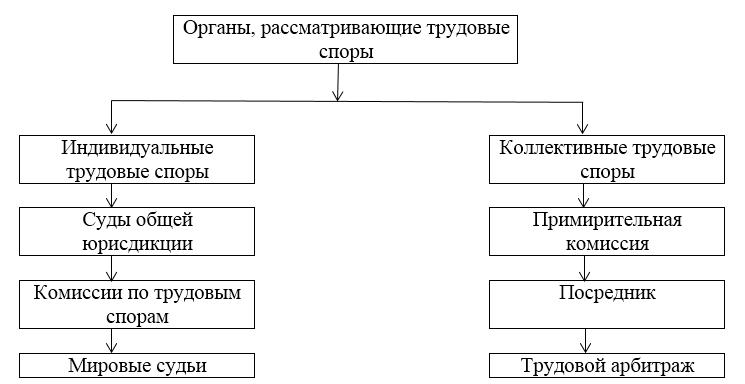 трудовые споры таблица