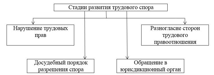 Стадии развития {amp}lt;a href=