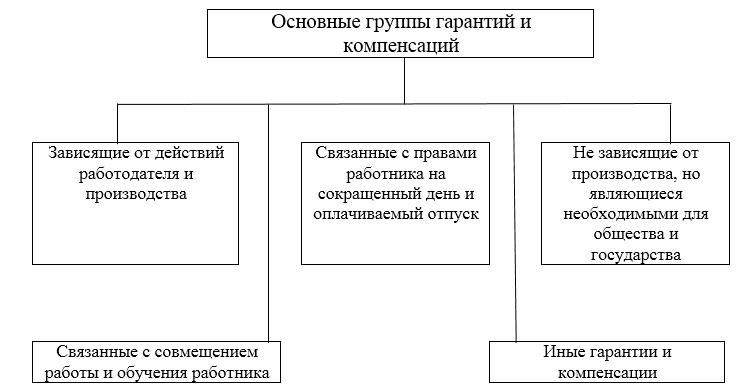 Изображение - Трудовой кодекс гарантии и компенсации pravo141