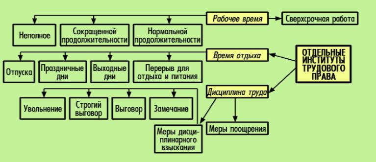 Реферат на тему трудовое право рф 3616
