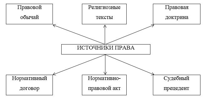 Понятие и виды источников форм права реферат 4967