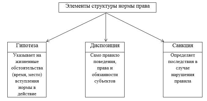 Структура нормы права реферат 1098