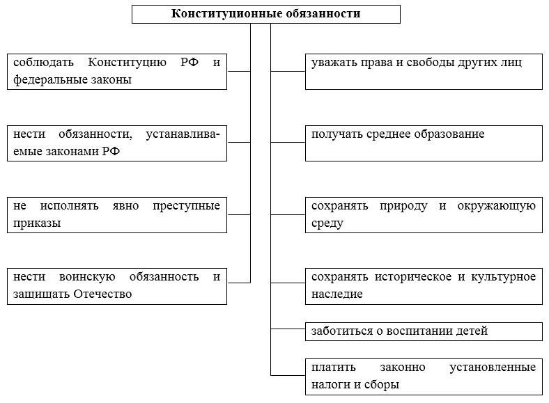 Конституционные обязанности граждан курсовая работа 8860