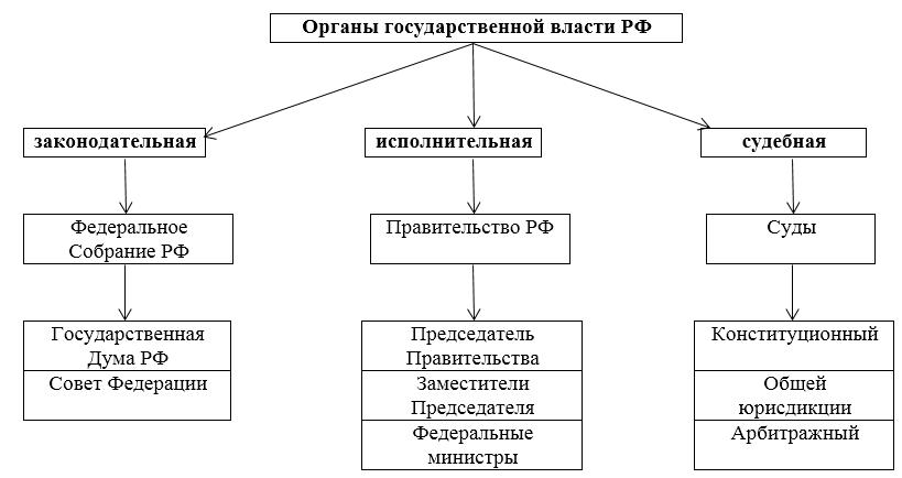 Доклад на тему система органов государственной власти 4474