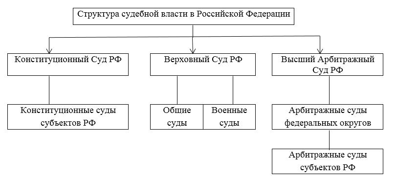 Реферат судебная система рф 2019 2855