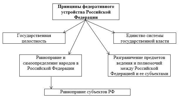 Федеративное устройство государства курсовая работа 2313