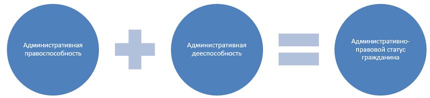 Реферат физические лица как субъекты административного права 1178
