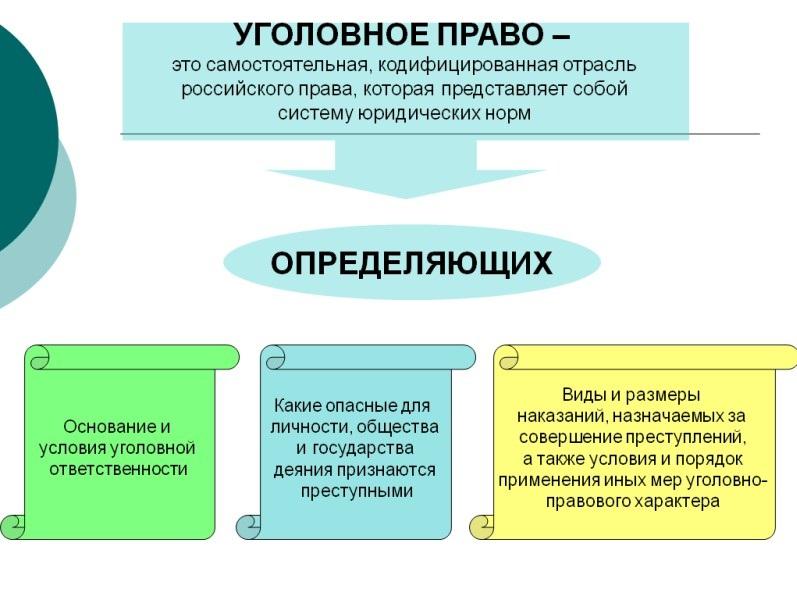 Понятие и система уголовного права реферат 1714