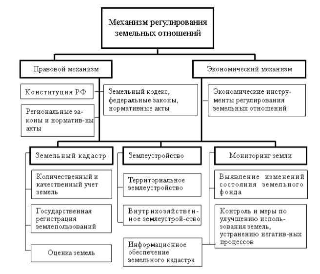 земельные ресурсы и земельные отношения