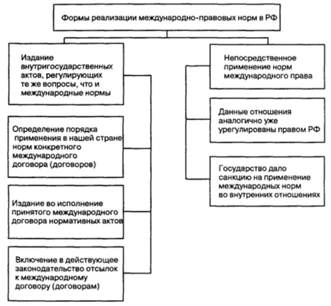 Формы реализации международно-правовых норм в РФ. Автор24 — интернет-биржа студенческих работ