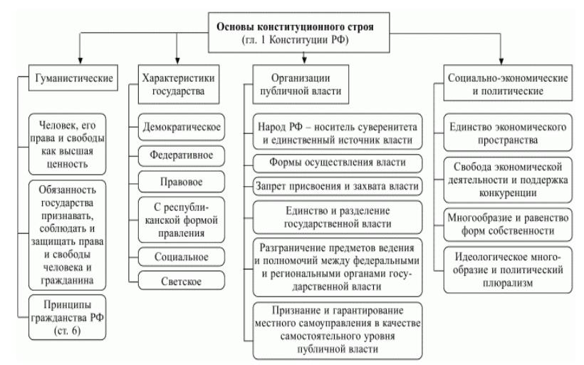 Основы конституционного строя в рф реферат 1783