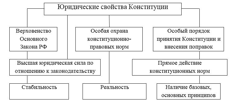 Юридические свойства конституции реферат 1935
