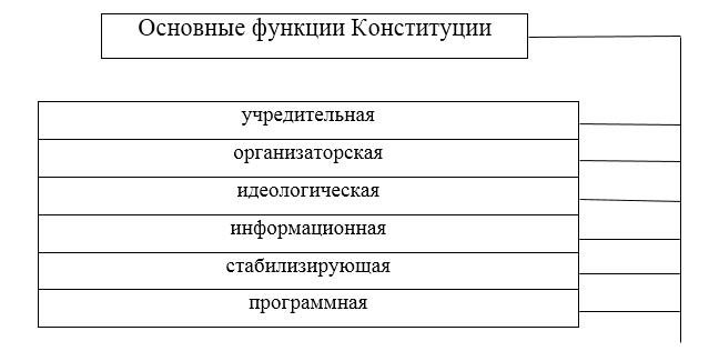 Конституция рф краткий доклад 7352