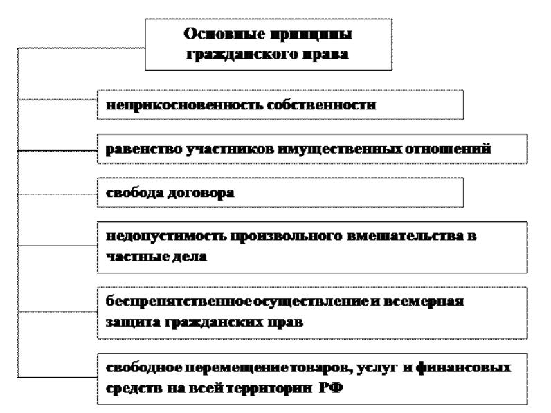 Реферат гражданское право рф 8864