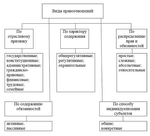Шпаргалка состав (строение) правоотношений